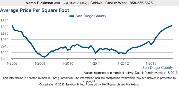 Average Price Per Square Foot of Homes in San Diego County